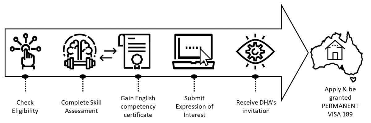 Application process visa 189