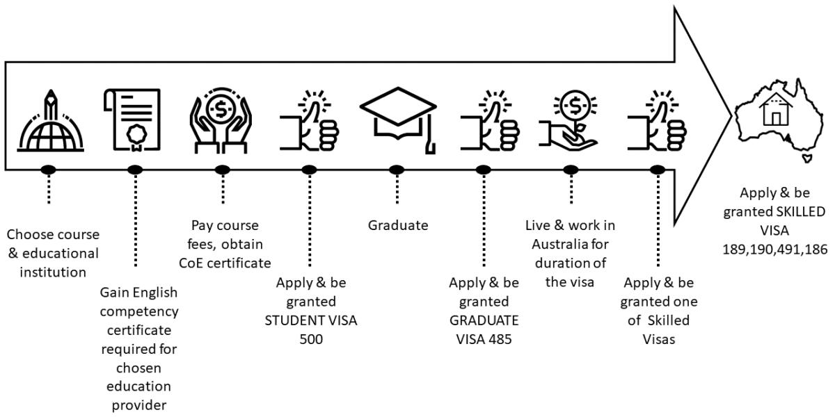 Application process visa 500